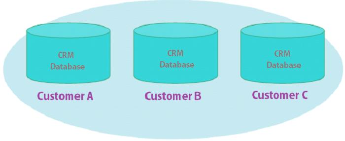 SaaS CRM – Multi-Tenant vs. Single-Tenant Database