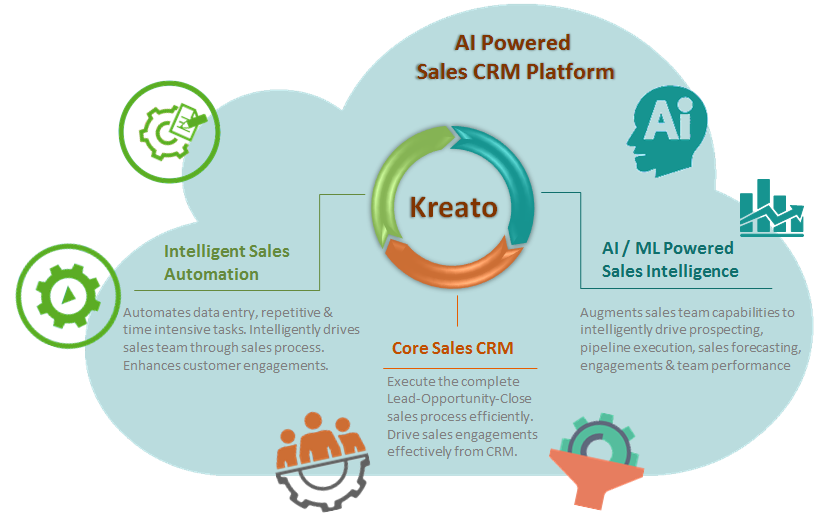 AI Powered Sales CRM Software | Kreato CRM