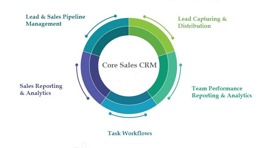 core sales crm kreato crm